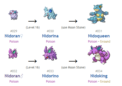 Pokemon Nidoran Evolution Chart | Car Interior Design